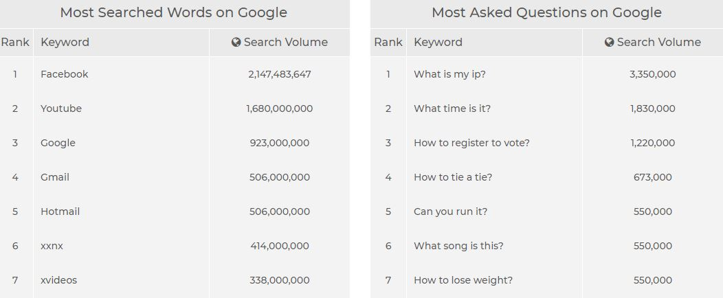 palabra-buscada-Google